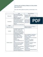 Comparaciones y Diferencias Entre Dos Programas de Ajustes CAP II