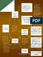 Parol Evidence Flow Chart