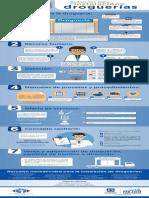 Requisitos_instalacion_droguerias Secretaria de Salud