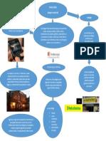 Trade Dress Mapa Conceptual