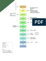 Diagrama de Proceso Pan de Yuca Vegano