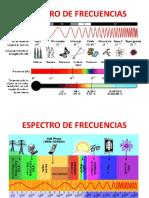 Gráficas Espectro de Frecuencias