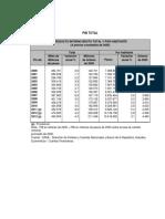 PIB Total y PIB Por Ramas de Actividad