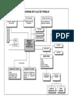 Dinámica Del Nuevo Proceso Penal - Diagrama