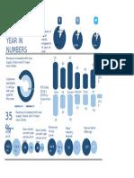 f 1 Info Graphic