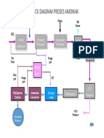 Diagram Proses Ammonia