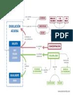 Mapa Conceptual Fyq3eso1