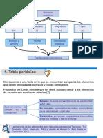 Qumica Inorganica- Tabla Periodica