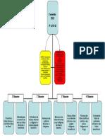 Mapa Conceitual Escolar- Cultura Afro Ornanograma