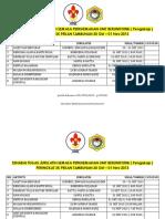 Senarai Tugas Jurulatih Semasa Perkhemahan Unit Beruniform 2013