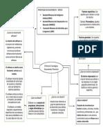 Mapa Conceptual Industria Del Sofware