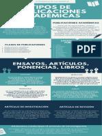 Infografía Tipos de publicaciones académicas ensayos, artículos, ponencias, libros (2).pdf