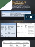 Fisiopatologia EDA