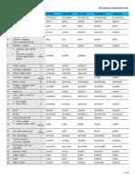 svenska_verb_lista.pdf.pdf