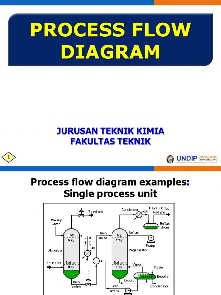 Ansi Y32 11 Graphical Symbols For Process Flow Diagrams Withdrawn Of Diagram 01 Tk 205 Systems Engineering 2003