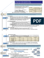 Project Manager Quick Reference Guide