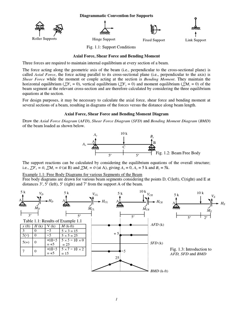 Mechanics Of Solidpdf Strength Materials Bending Draw Shear Force And Moment Diagrams For The Beam Shownin