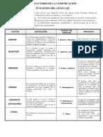 Guía Factores de La Comunicación y Funciones Del Lenguaje