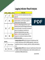 Lagging & Leading