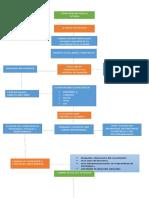 Mapa Conceptual Del Tema Competencias Del Tutor