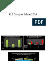 Evaluasi Surv KLB Campak & SKDR Tahun 2016