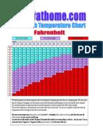 Wet Bulb Chart Fahrenheit