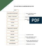 Diagrama de Flujo Para La Elaboración de Pate