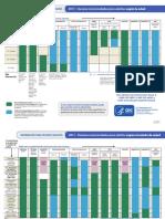 Calendario de Vacunas, Estación Lluviosa Inicia en Mayo y Termina en Inicio de Dic
