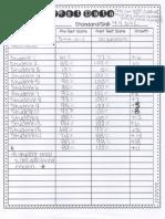 assessment data growth chart