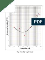 Turbidity vs PH