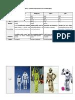 Cuadro Comparativo de Robots Humanoides
