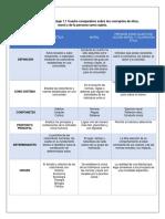 Evidencia de Aprendizaje 1.1 Cuadro Comparativo Sobre Los Conceptos de Ética, Moral y de La Persona Como Sujeto