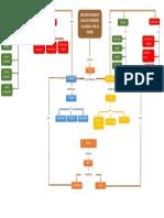 Organizador Grafico-mapa Conceptual