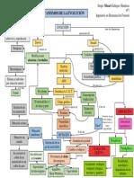2. Mapa Conceptual Los Mecanismos de La Evolucion