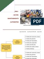 Mapa Funcional del Sector Mantenimiento Automotriz