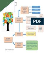 Mapa Política Educativa y Prácticas Pedagógicas