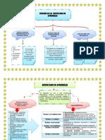 Mapa Conceptual Dificultades Del Aprendizaje