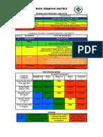 Risk Grading Matrix & Tabel Asesmen