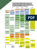 MALLA CURRICULAR PNP  PROMOCION 2017 I  -2018