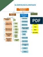 Mapa Conceptual de Metodologia de La Investigación 2