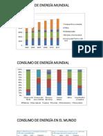 Consumo de Energía Mundial