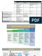 PMP Knowledge areas & Roadmap