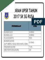 SASARAN UPSR