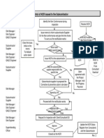 70.Control of NCR Issued to Subcon(Flow Chart)