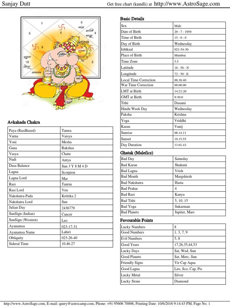 Sanjay Dutt.pdf | Astrology | Esoteric Cosmology | Free 30 ...