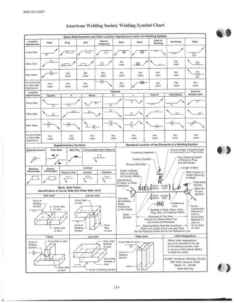 Aws Weld Symbol Chart