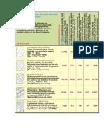 Tabla GSI