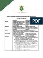 Heritage Designation vs Recognition Info Sheet October 2015