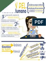 infografía de la gestion del talento humano