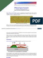 Www Corrosionclinic Com Types of Corrosion Filiform Corrosio